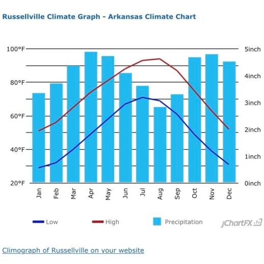Russellville rainfall data