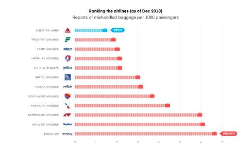 airlines ranking chart